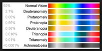 Color Impairment Percentages and Types.JPG