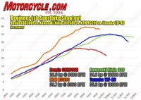 050115-Beginner-ish-Sportbike-Shootout-hp-dyno-633x450.jpg