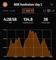 bdr fundraiser day 2 altitude.JPG