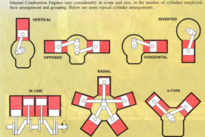 Cylinder arrangements
