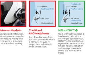 The MPlus system uses active noise cancellation, unlike standard helmet comm systems. Photo: MPlus