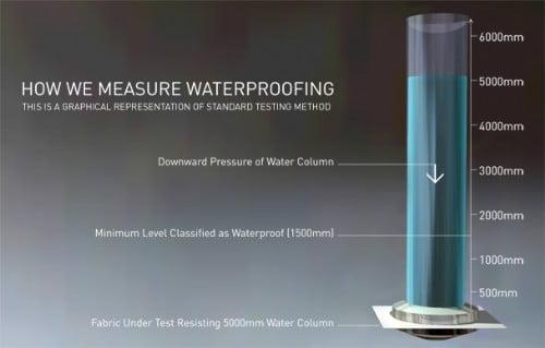 How to measure waterproofing
