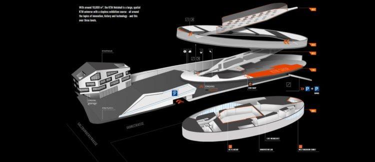 KTM Motohall levels